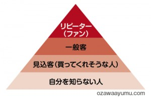 販促顧客戦略ピラミッド
